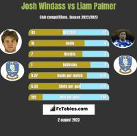 Josh Windass vs Liam Palmer h2h player stats