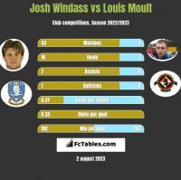 Josh Windass vs Louis Moult h2h player stats