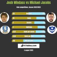 Josh Windass vs Michael Jacobs h2h player stats