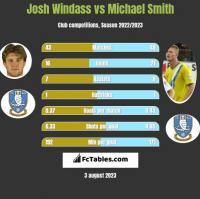 Josh Windass vs Michael Smith h2h player stats