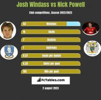 Josh Windass vs Nick Powell h2h player stats