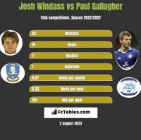 Josh Windass vs Paul Gallagher h2h player stats