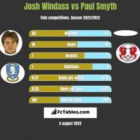 Josh Windass vs Paul Smyth h2h player stats