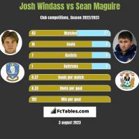Josh Windass vs Sean Maguire h2h player stats