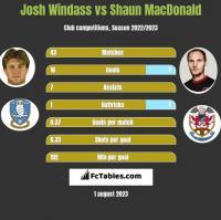 Josh Windass vs Shaun MacDonald h2h player stats