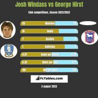 Josh Windass vs George Hirst h2h player stats