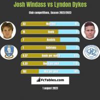 Josh Windass vs Lyndon Dykes h2h player stats