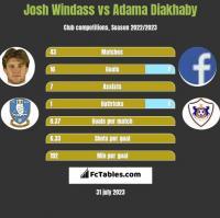 Josh Windass vs Adama Diakhaby h2h player stats