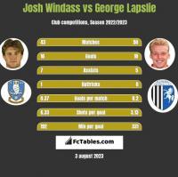 Josh Windass vs George Lapslie h2h player stats