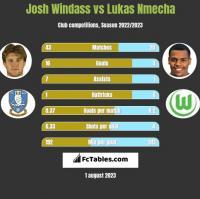 Josh Windass vs Lukas Nmecha h2h player stats