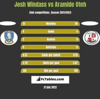 Josh Windass vs Aramide Oteh h2h player stats