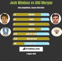 Josh Windass vs Albi Morgan h2h player stats
