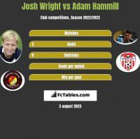 Josh Wright vs Adam Hammill h2h player stats