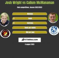 Josh Wright vs Callum McManaman h2h player stats