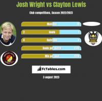 Josh Wright vs Clayton Lewis h2h player stats