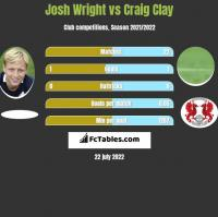 Josh Wright vs Craig Clay h2h player stats