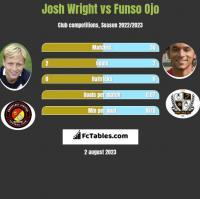 Josh Wright vs Funso Ojo h2h player stats