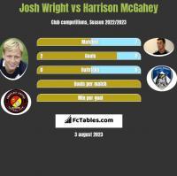 Josh Wright vs Harrison McGahey h2h player stats