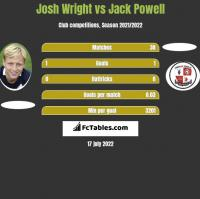 Josh Wright vs Jack Powell h2h player stats