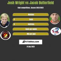 Josh Wright vs Jacob Butterfield h2h player stats