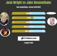 Josh Wright vs Jake Hessenthaler h2h player stats