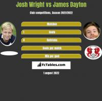 Josh Wright vs James Dayton h2h player stats