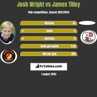 Josh Wright vs James Tilley h2h player stats