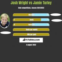 Josh Wright vs Jamie Turley h2h player stats