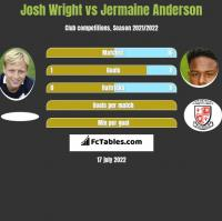 Josh Wright vs Jermaine Anderson h2h player stats