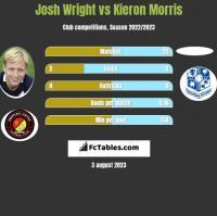 Josh Wright vs Kieron Morris h2h player stats