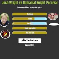 Josh Wright vs Nathanial Knight-Percival h2h player stats