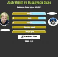 Josh Wright vs Ousseynou Cisse h2h player stats
