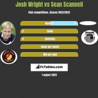 Josh Wright vs Sean Scannell h2h player stats