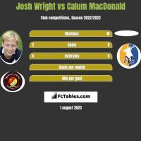 Josh Wright vs Calum MacDonald h2h player stats
