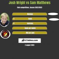 Josh Wright vs Sam Matthews h2h player stats
