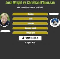 Josh Wright vs Christian N'Guessan h2h player stats