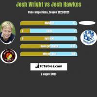 Josh Wright vs Josh Hawkes h2h player stats