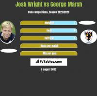 Josh Wright vs George Marsh h2h player stats