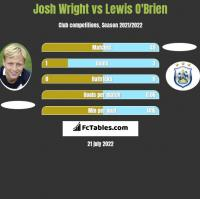 Josh Wright vs Lewis O'Brien h2h player stats