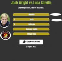 Josh Wright vs Luca Colville h2h player stats