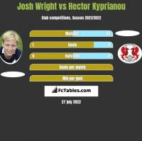Josh Wright vs Hector Kyprianou h2h player stats