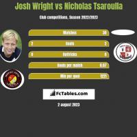 Josh Wright vs Nicholas Tsaroulla h2h player stats
