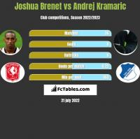 Joshua Brenet vs Andrej Kramaric h2h player stats