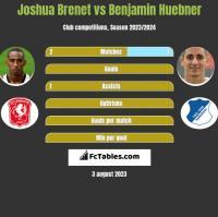 Joshua Brenet vs Benjamin Huebner h2h player stats
