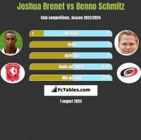 Joshua Brenet vs Benno Schmitz h2h player stats