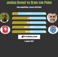Joshua Brenet vs Bram van Polen h2h player stats