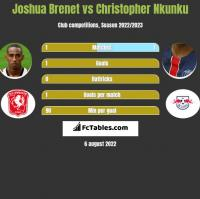 Joshua Brenet vs Christopher Nkunku h2h player stats