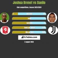 Joshua Brenet vs Danilo h2h player stats