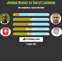 Joshua Brenet vs Darryl Lachman h2h player stats