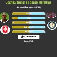 Joshua Brenet vs Denzel Dumfries h2h player stats